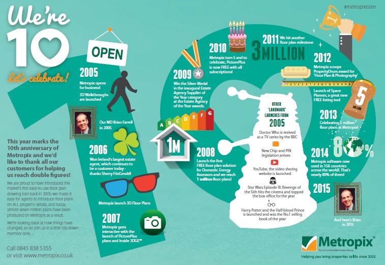 Metropixisten_infographic